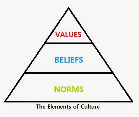 examples of culture as norms and values in society Early american sociologist william graham sumner was the first to write about the distinctions between different types of norms in his book folkways: a study of the sociological importance of usages, manners, customs, mores, and morals (1906.