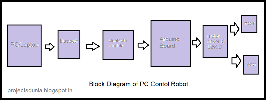 Block diagram PC control robot using arduino