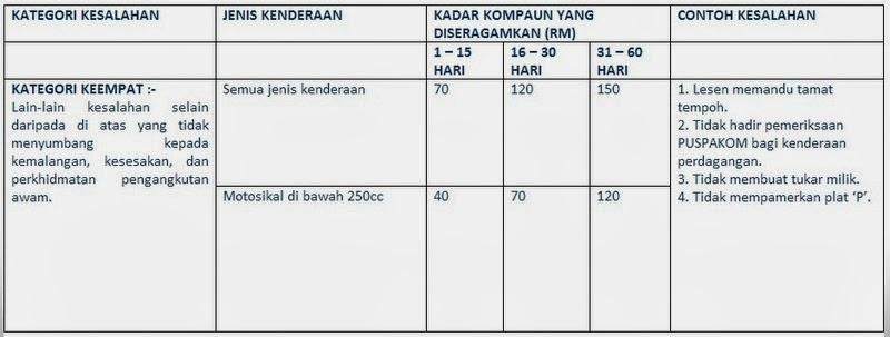 Senarai Terkini Kadar Kompaun Saman PDRM, JPJ Dan DBKL