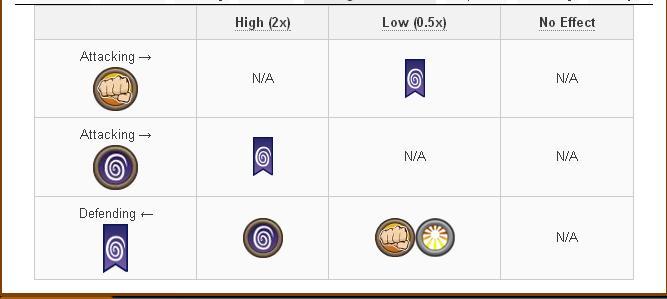 Tổng hợp và Damage và Attack các skill của Legend Dragon trong game Dragon City 4