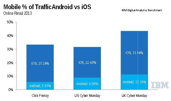 Part du trafic mobile par OS