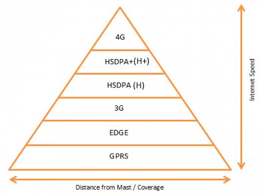 Internet speed chart comparison 4G-GPRS-3G-EDGE-HSPA