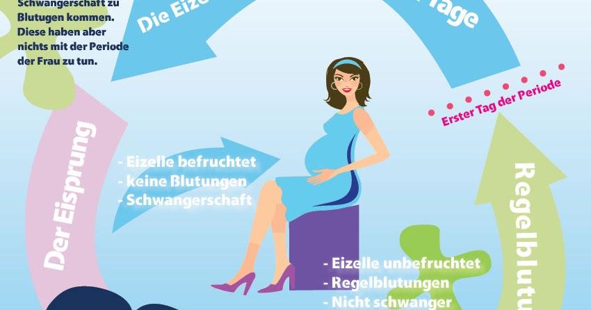 Schwangerschaftswochen SSW: Schwanger trotz Periode