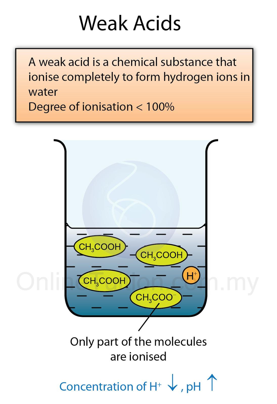 Strong Acids and Weak Acids | SPM Chemistry Form 4/Form 5 Revision ...