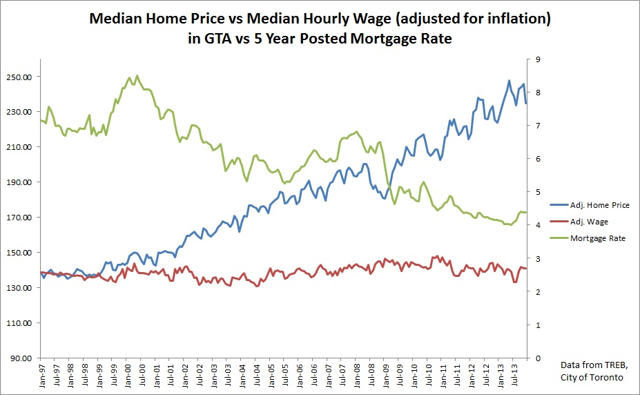 home prices in toronto versus income versus mortgage rates