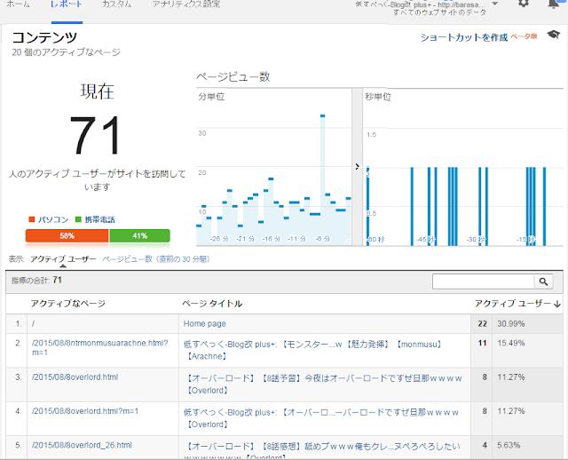 瞬間最大PV GoogleAnalytics 初心者ブログ