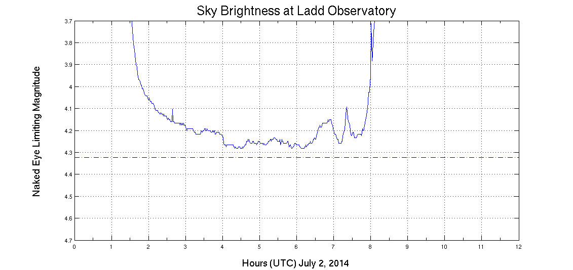 Sky brightness on July 1-2, 2013