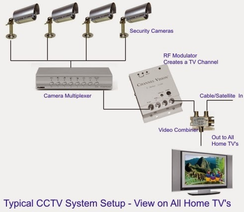 Cctv Camera Installation on ip security camera system wiring diagrams