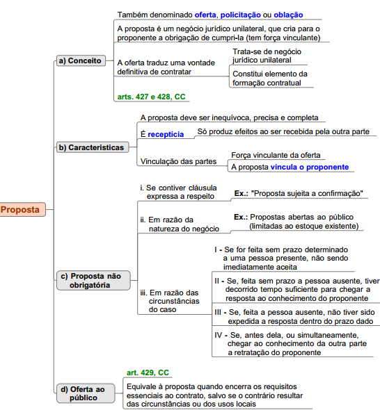 proposta  formação contratos resumo