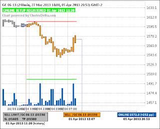 Short GC (золото) (01.04.13) - (closed) - (+210pp)