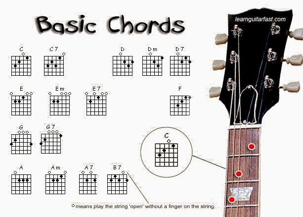 B chord diagram For alternate fingerings click on the chord diagram