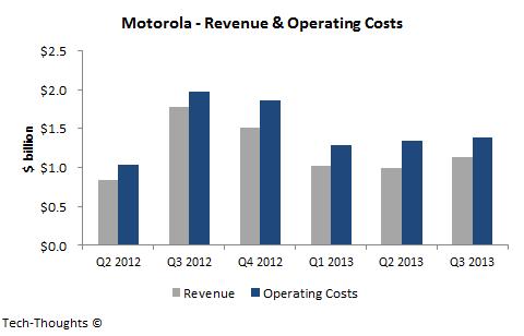 Motorola - Revenue & Operating Costs