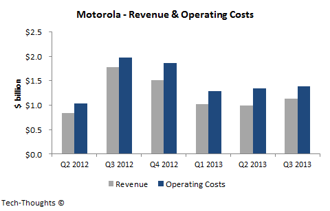 Motorola - Revenue & Operating Costs