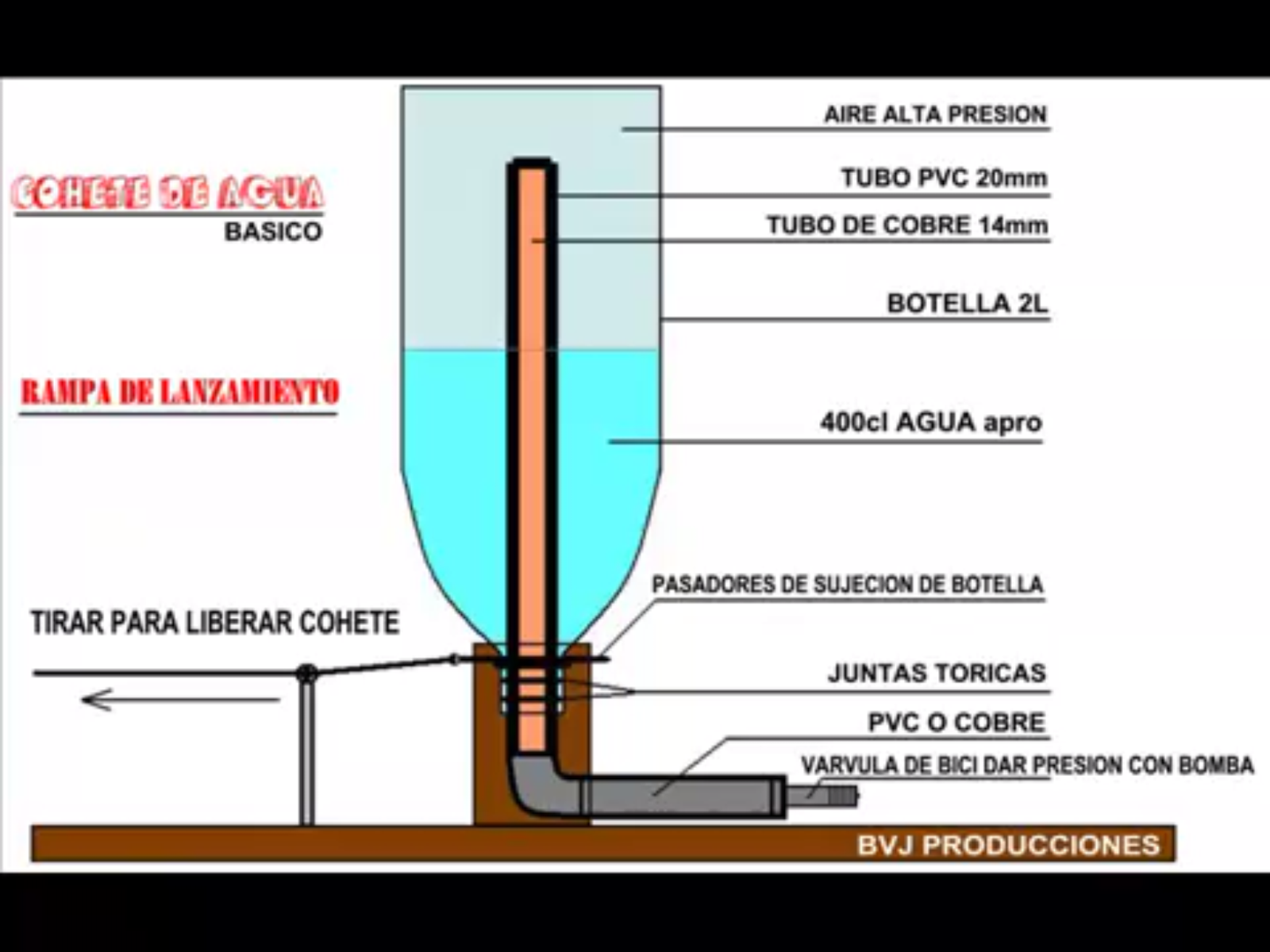 El cohete de agua: aprende como hacer este experimento divertido