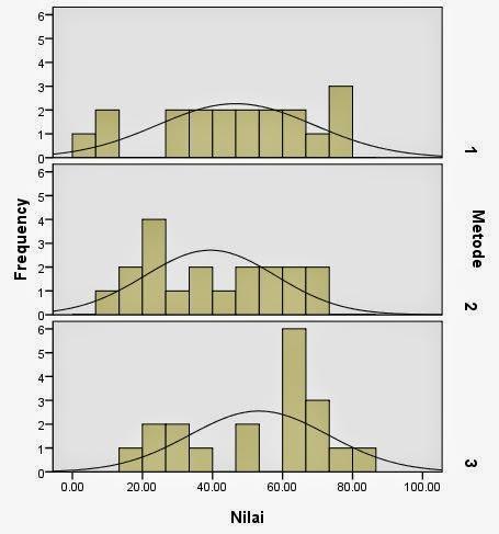 Histogram Variabilitas Tidak Sama