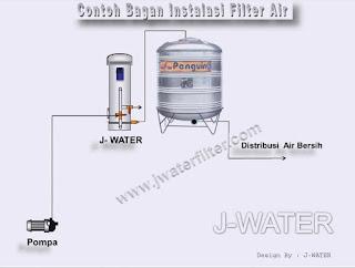 Cara Pasang Filter Air Rumahan