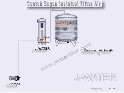 Cara Pasang Filter Air Rumah Tangga