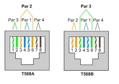568b crossover wiring diagram redes norma eia tia 568a y 568b