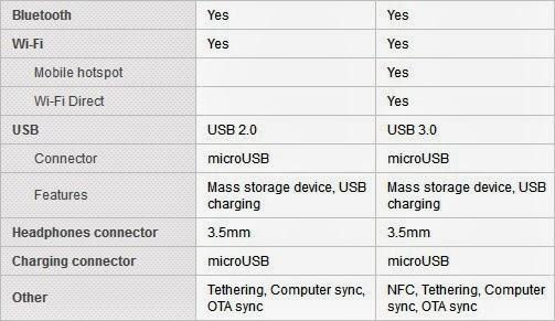 503 x 291 · 39 kB · jpeg, Konektivitas Sony Xperia Z2 vs Samsung ...