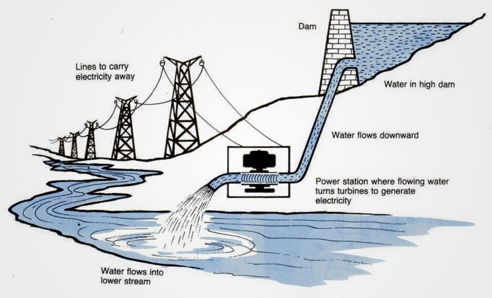 how to generate electricity from water
