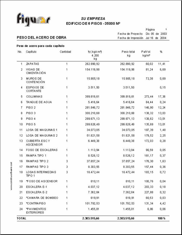 obras civiles costos y presupuestos