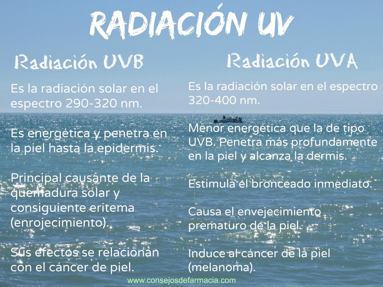 Radiación UV y tipos: UVA y UVB