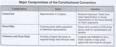 compromises of the constitutional convention