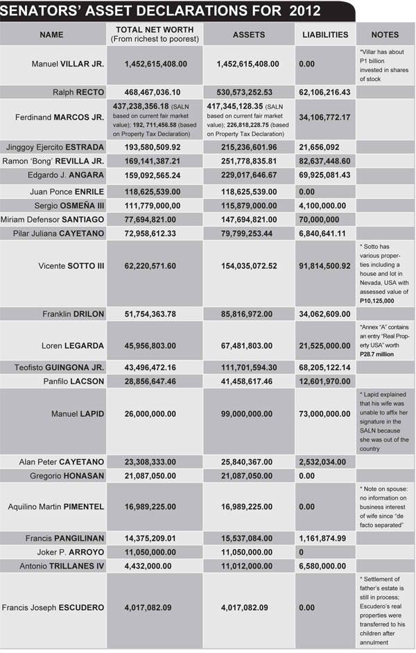 Senators Asset Declarations 2012 - Villar richest, Escudero poorest