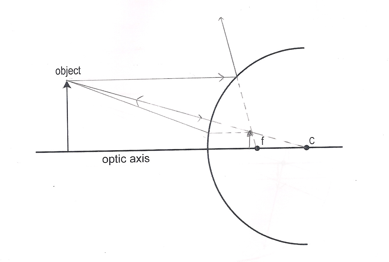 Physics4c thsiung 929 experiment 9 concave and convex mirrors convex mirror buy drawing the rays we can estimate the size of image and calculate out the magnification for this diagram the object size is 56cm pooptronica