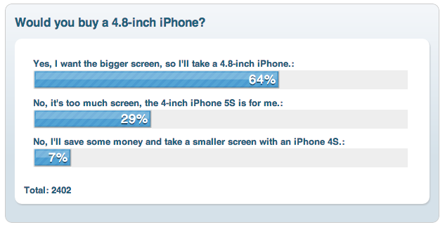 Which iPhone would you buy next? A one with larger screen ?
