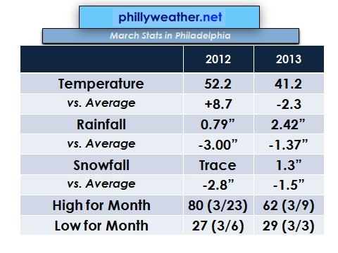 Phillyweather.net: Coldest March Since 2005