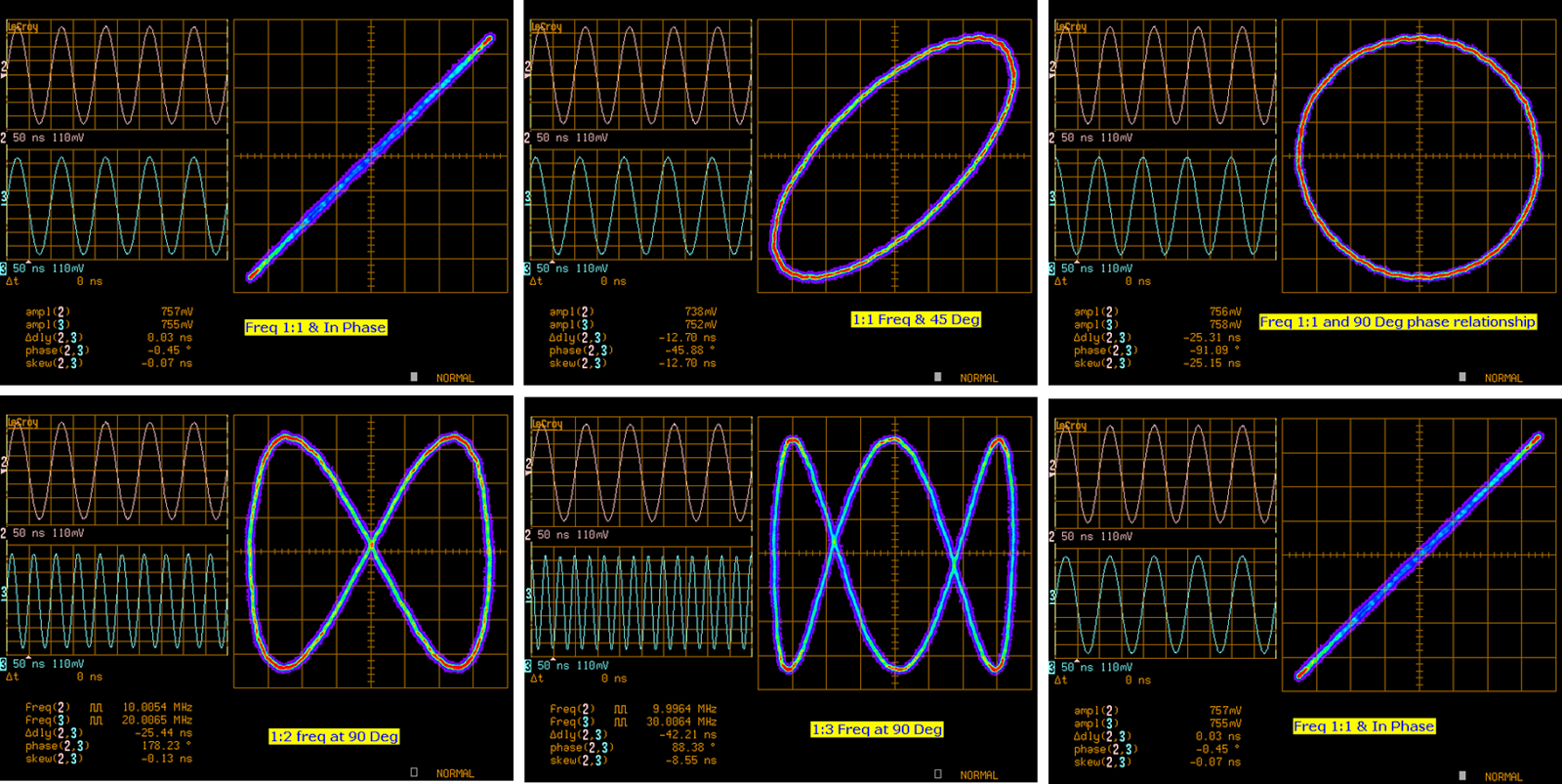 Test happens teledyne lecroy blog 2015 shown are some common lissajous patterns in an x y display ccuart Images