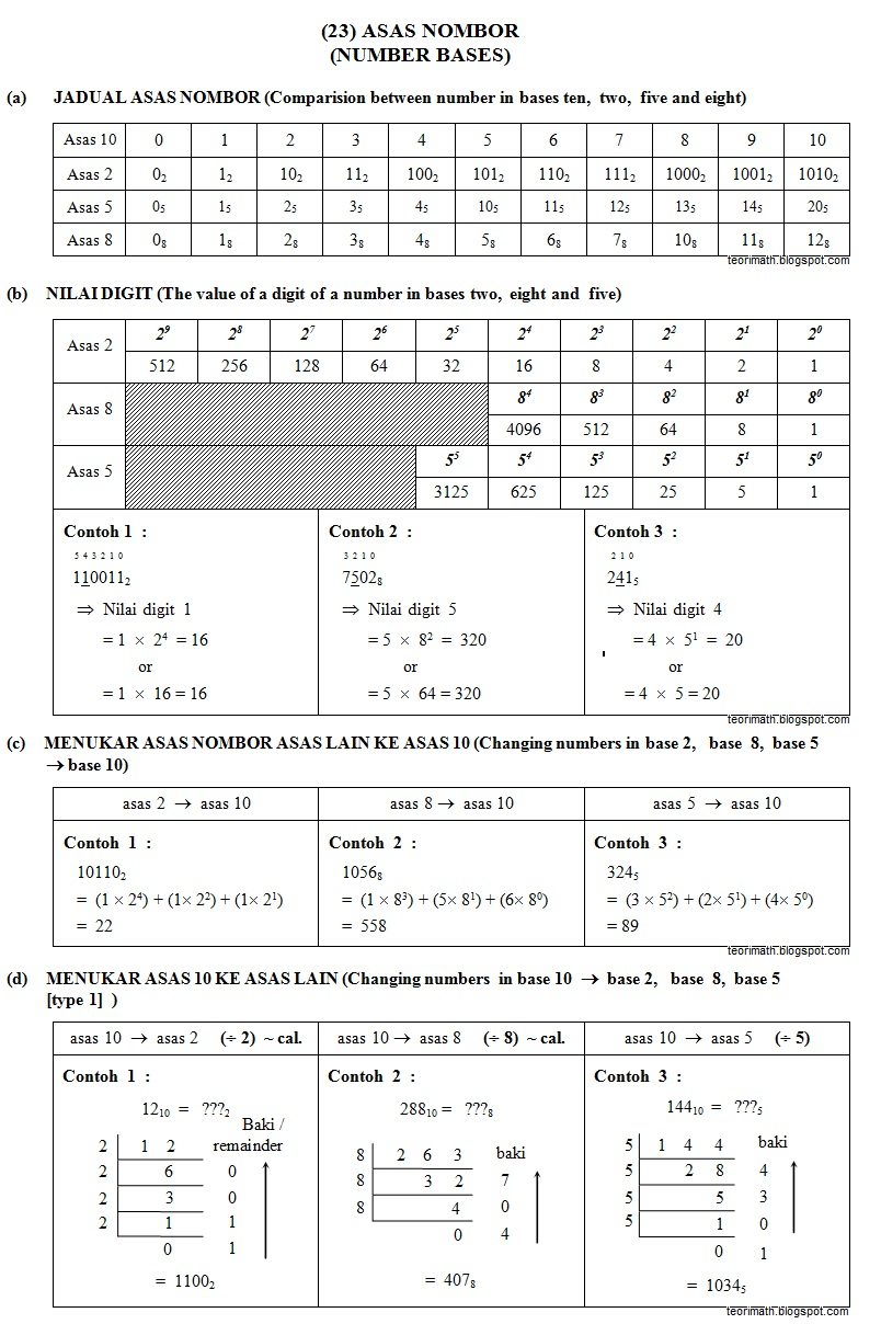 Asas Nombor (Number Bases)