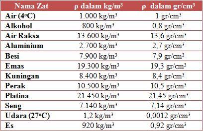 tabel - Berat Jenis Air Kgm3