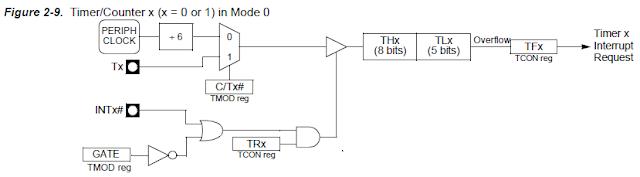 8051 Timer mode 0