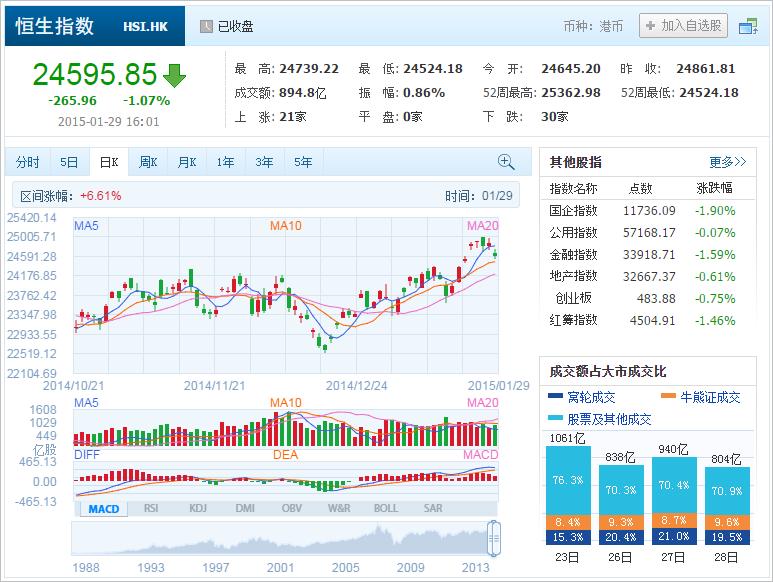 中国株コバンザメ投資 香港ハンセン指数20150129