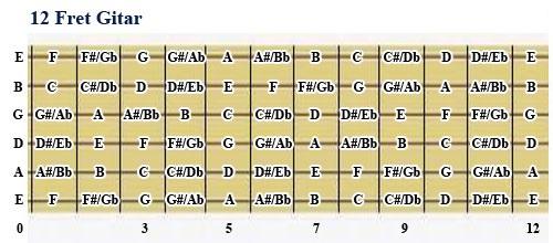 gambar chord gantung gitar 12 fret gitar
