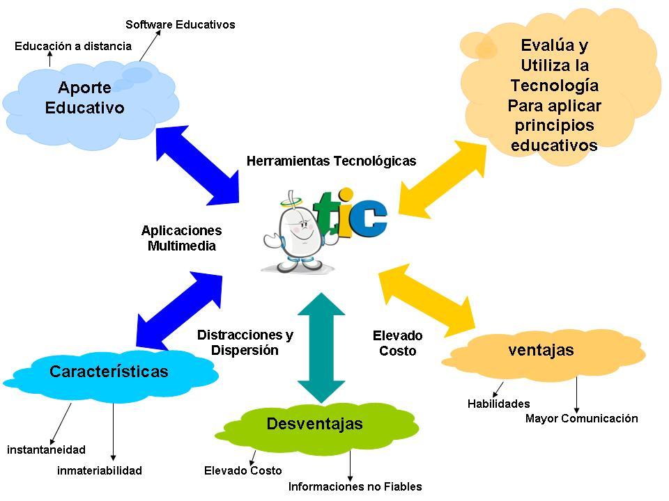 Resultado de imagen para mapa mental de las tic