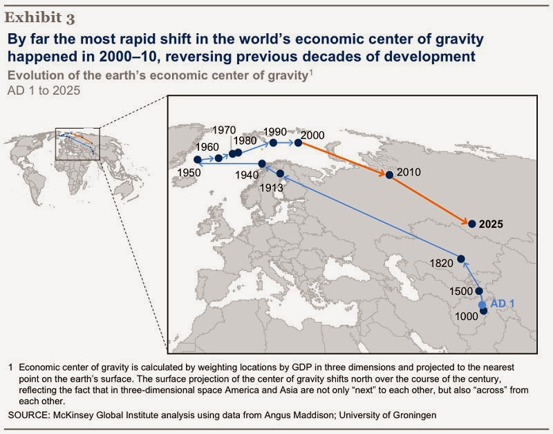 40 Maps That Will Help You Make Sense of the World - The Economic Center of Gravity Since 1 AD