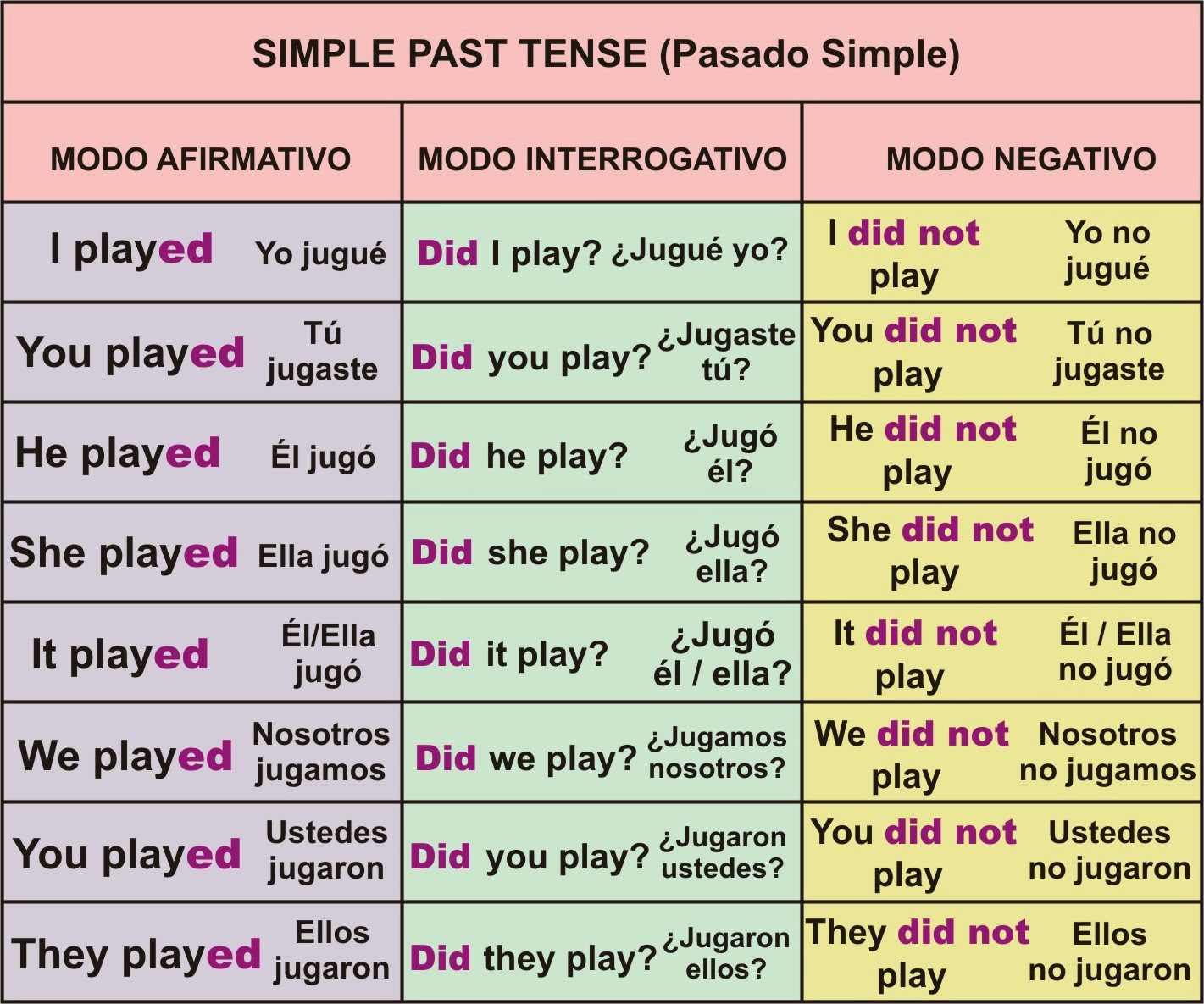 Rosana´s English Blog: SIMPLE PAST TENSE POSTER