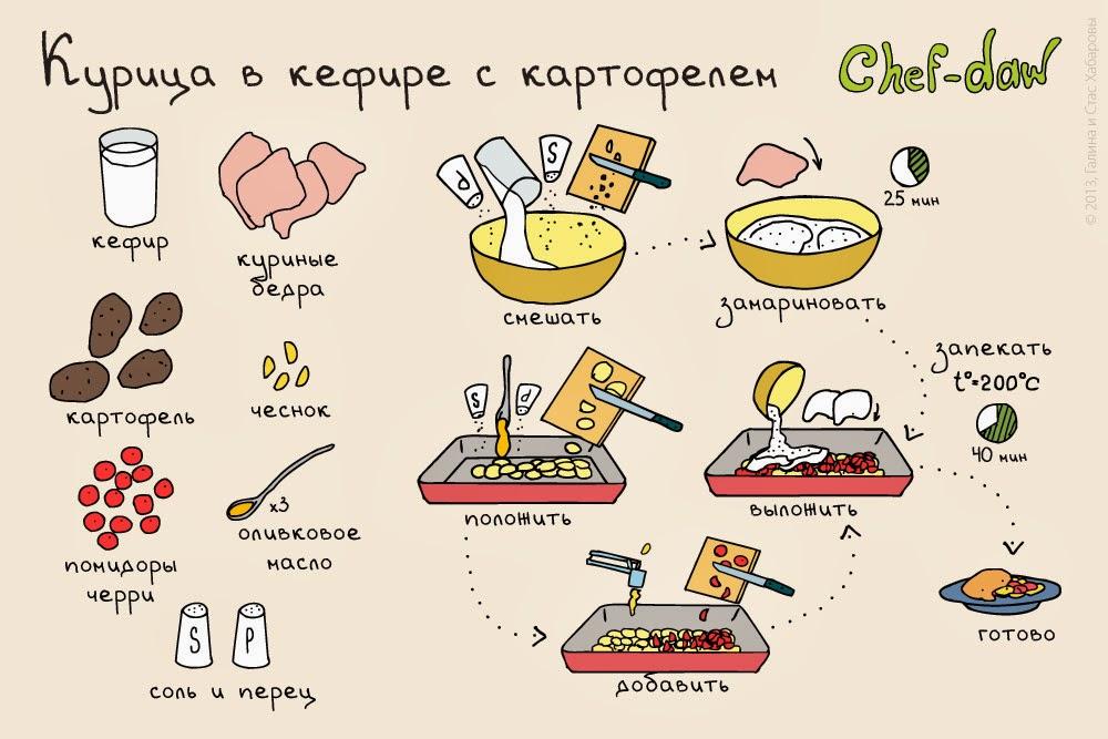 простая здоровая еда