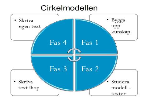 Bildresultat för cirkelmodellen