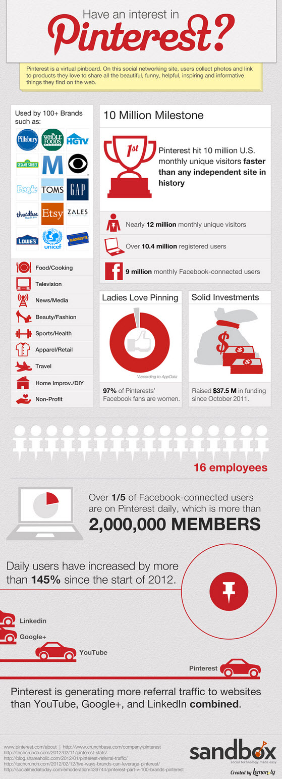 http://www.Pinterest 2012 - digsandbox.com/blog/2012/02/marketing-with-pinterest-infographic/