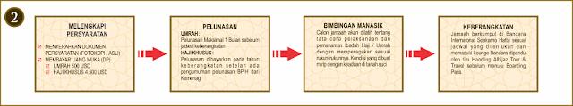 Syarat Pendaftaran Paket Umroh 2015-2016
