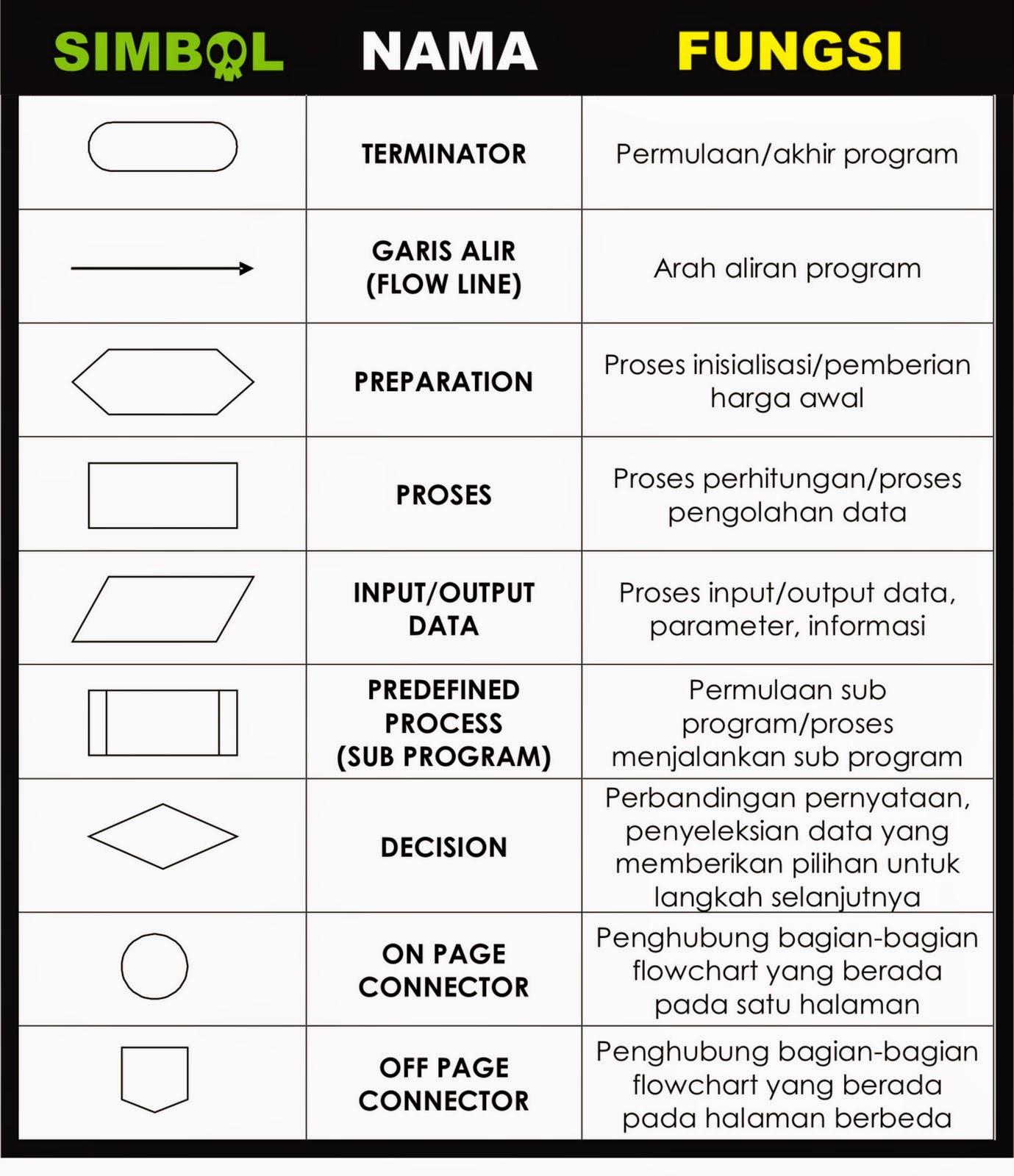Algoritma & Flowchart ~ Akmal Tasks