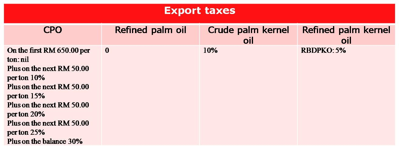 Effect of increasing taxes on forex