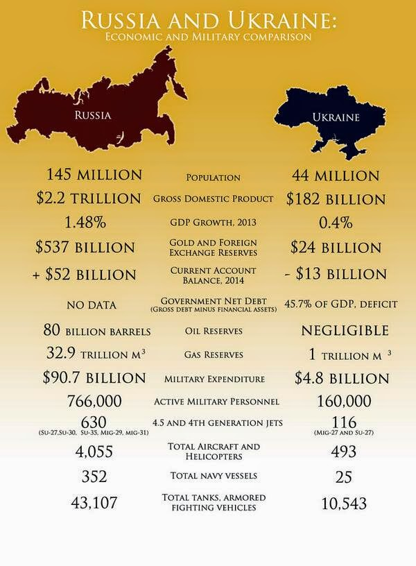 Russia vs Ukraine: The Infographic