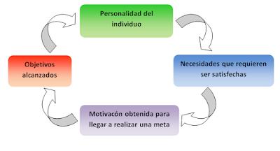 Circulo de la motivacion