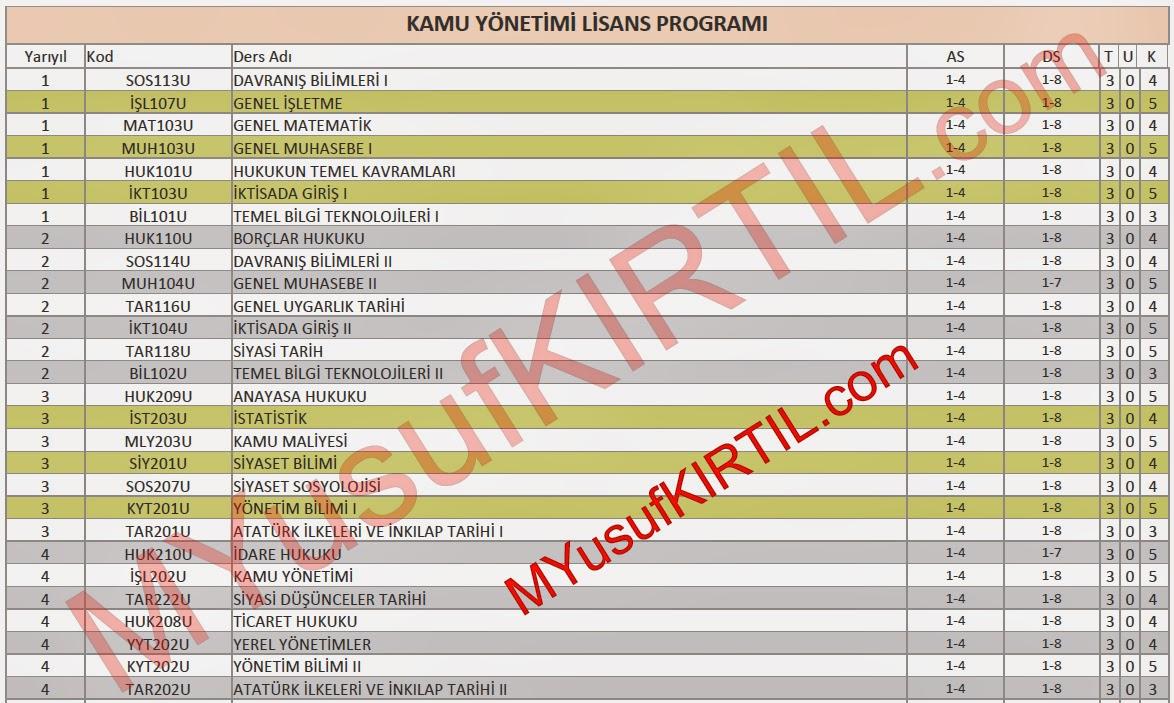 Açıköğretim Fakültesi (AÖF) Kamu Yönetimi Bölümü Dersleri / Sorumlu Olunan Üniteler / Ders Kredileri