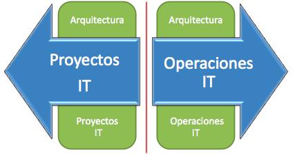 GOBIERNO IT: Gestion Conjunta de Proyectos y Servicios TIC